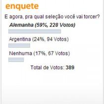 Se depender do torcedor brasileiro que acessa o CN os argentinos também sofrerão goleada.