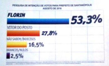 Segundo a pesquisa, Flori está com mais de 25% a frente do seu opositor