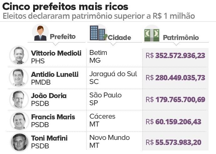 cinco-prefeitos-mais-ricos